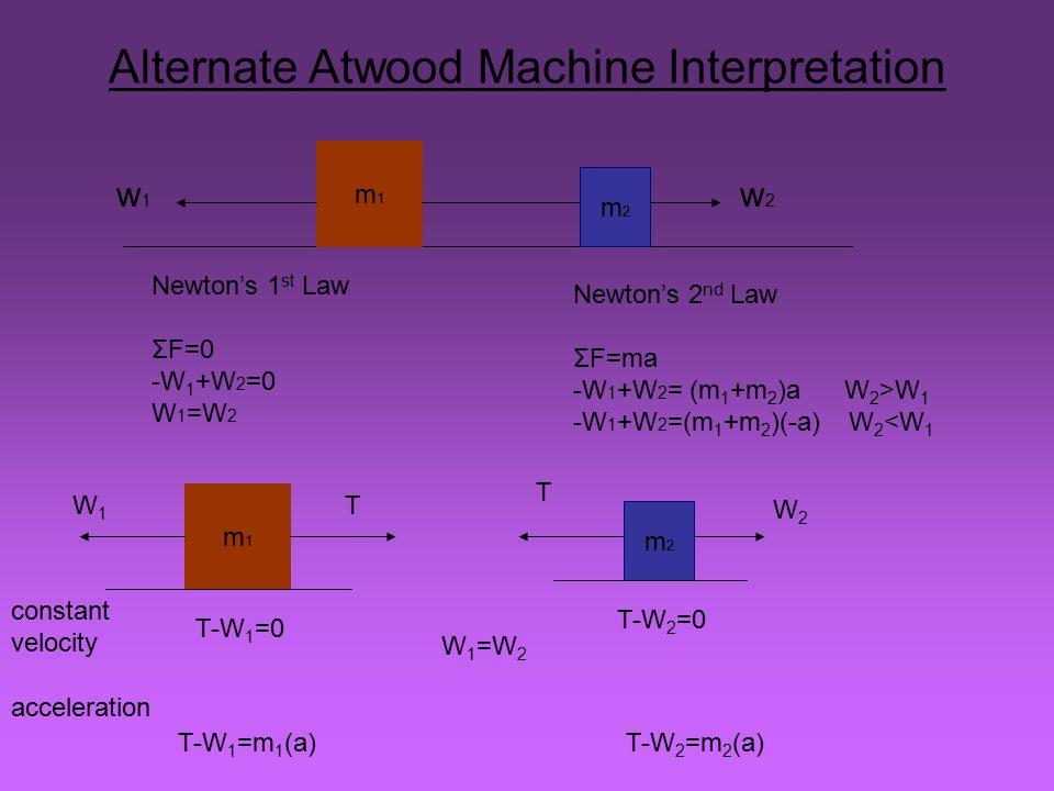 m1m1 m2m2 w1w1 w2w2 Newton's 1 st Law ΣF=0 -W 1 +W 2 =0 W 1 =W 2 Newton's 2 nd Law ΣF=ma -W 1 +W 2 = (m 1 +m 2 )a W 2 >W 1 -W 1 +W 2 =(m 1 +m 2 )(-a)