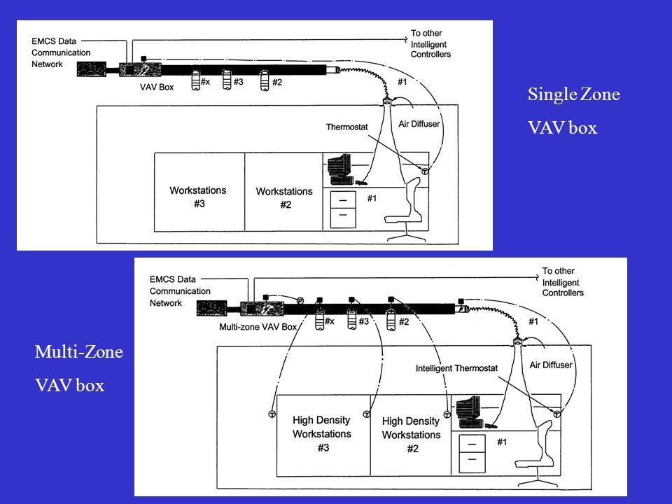 Single Zone VAV box Multi-Zone VAV box