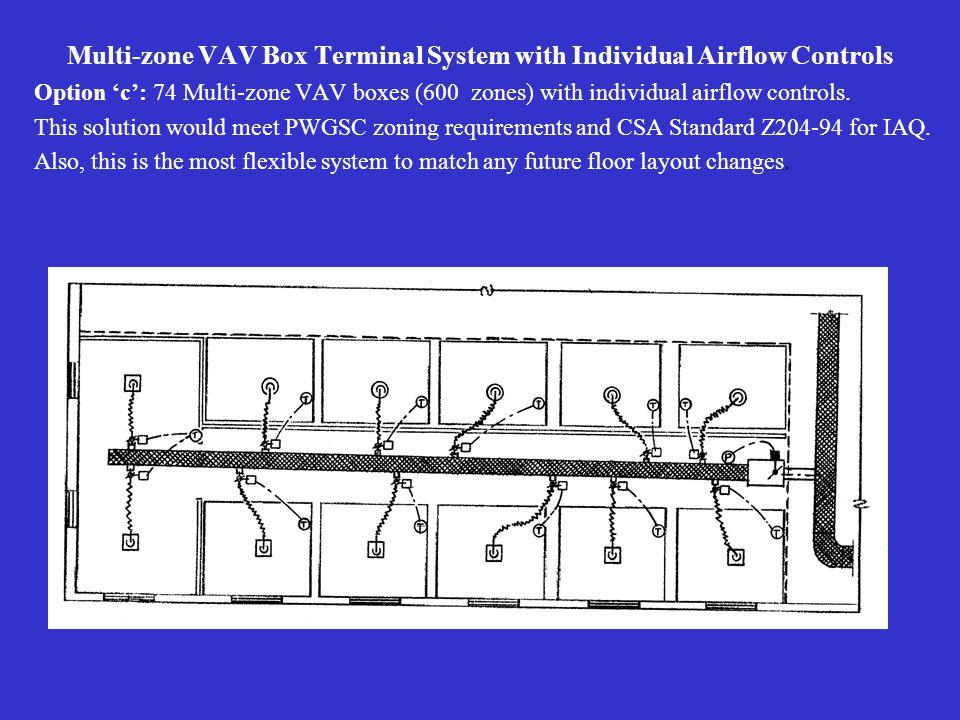 Multi-zone VAV Box Terminal System with Individual Airflow Controls Option 'c': 74 Multi-zone VAV boxes (600 zones) with individual airflow controls.