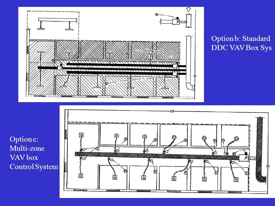 Option b: Standard DDC VAV Box Sys Option c: Multi-zone VAV box Control System