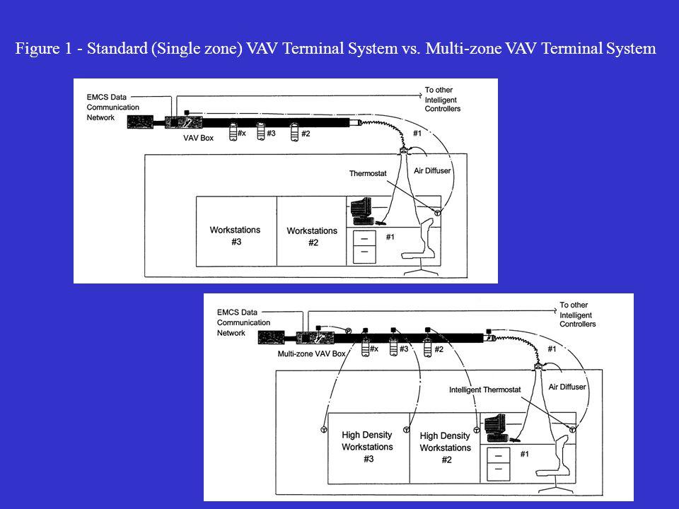 Figure 1 - Standard (Single zone) VAV Terminal System vs. Multi-zone VAV Terminal System