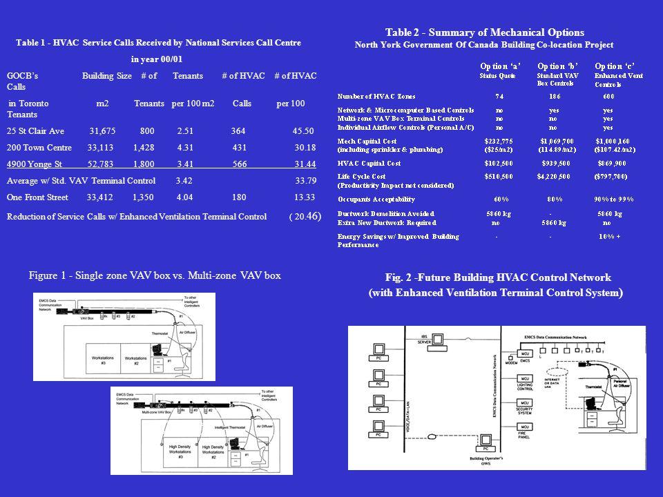 Fig. 2 -Future Building HVAC Control Network (with Enhanced Ventilation Terminal Control System ) Figure 1 - Single zone VAV box vs. Multi-zone VAV bo