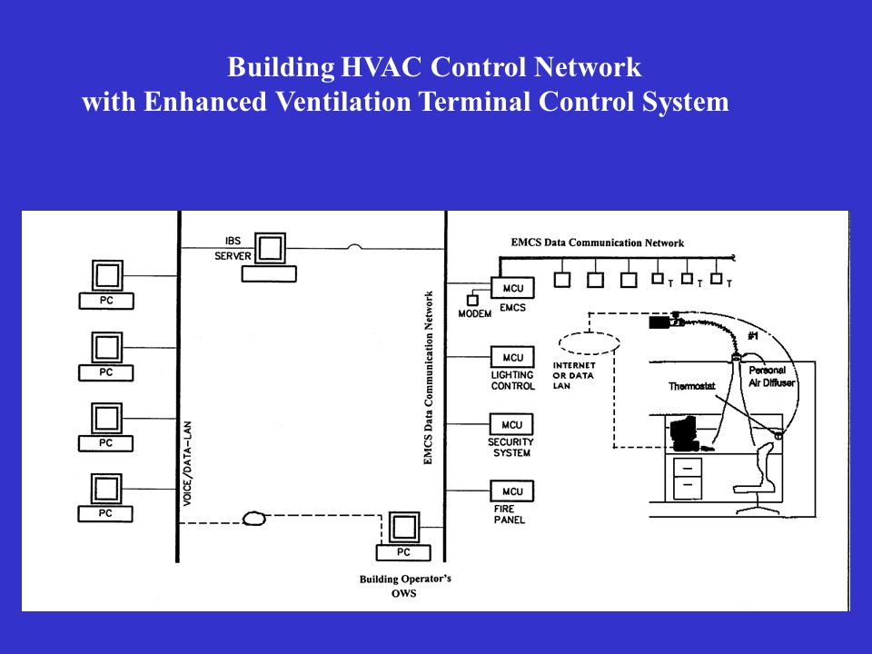 Building HVAC Control Network with Enhanced Ventilation Terminal Control System
