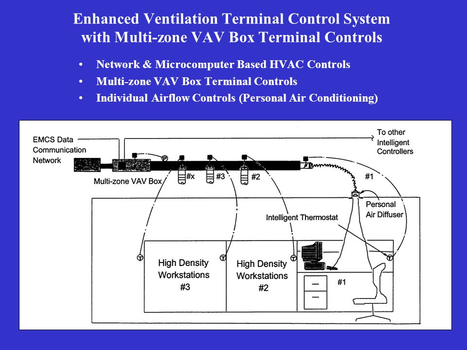 Conventional VAV Box Terminal System Option 'b': Standard DDC VAV box system (186 zones instead of existing 74 zones) This solution would meet the PWGSC Design Standards for Acceptable HVAC Zoning but not CSA Standard Z204-94 for IAQ.