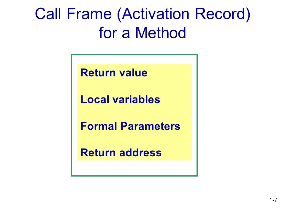 1-7 Call Frame (Activation Record) for a Method Return value Local variables Formal Parameters Return address