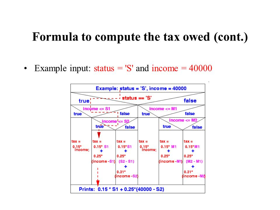 Formula to compute the tax owed (cont.) Example input: status = S and income = 40000