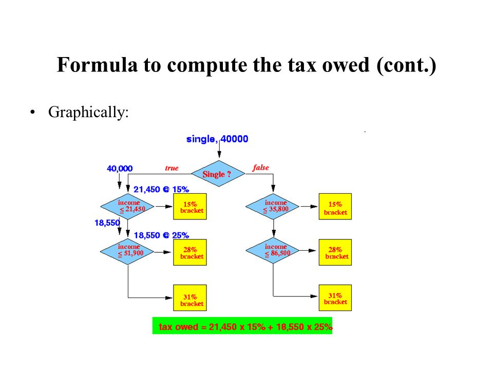 Formula to compute the tax owed (cont.) Graphically:
