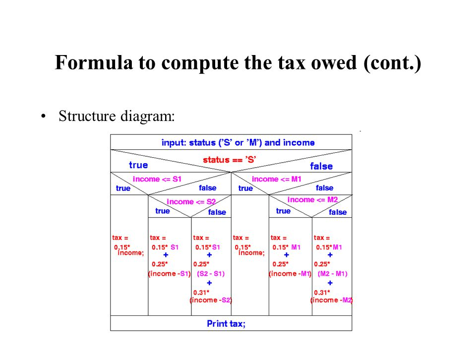 Formula to compute the tax owed (cont.) Structure diagram:
