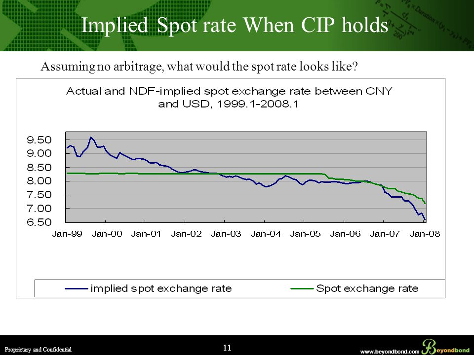 www.beyondbond.com Proprietary and Confidential 11 Implied Spot rate When CIP holds Assuming no arbitrage, what would the spot rate looks like