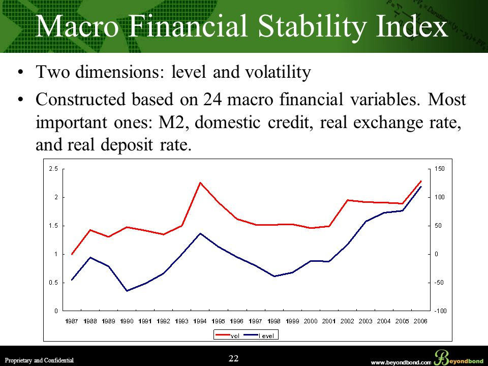 www.beyondbond.com Proprietary and Confidential 22 Macro Financial Stability Index Two dimensions: level and volatility Constructed based on 24 macro financial variables.