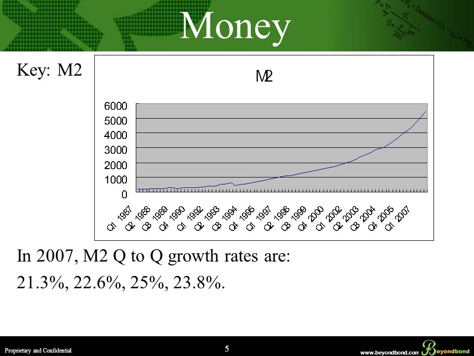 www.beyondbond.com Proprietary and Confidential 5 Money Key: M2 In 2007, M2 Q to Q growth rates are: 21.3%, 22.6%, 25%, 23.8%.