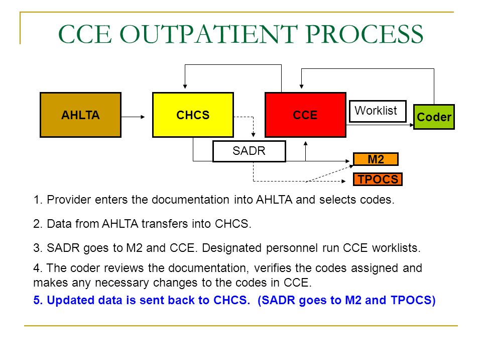 CCE OUTPATIENT PROCESS AHLTACHCSCCE 1. Provider enters the documentation into AHLTA and selects codes. 2. Data from AHLTA transfers into CHCS. 3. SADR