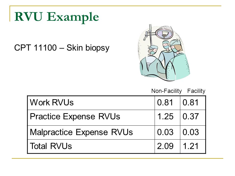 RVU Example CPT 11100 – Skin biopsy Work RVUs0.81 Practice Expense RVUs1.250.37 Malpractice Expense RVUs0.03 Total RVUs2.091.21 Non-Facility Facility