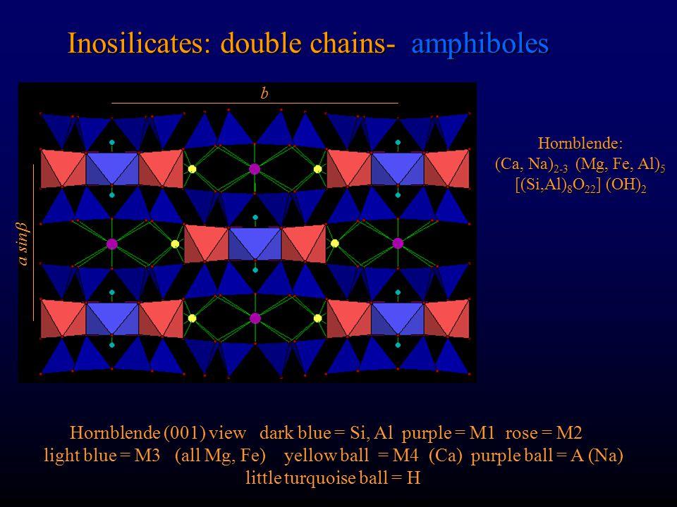 Inosilicates: double chains- amphiboles Tremolite (001) view blue = Si purple = M1 rose = M2 gray = M3 (all Mg) yellow = M4 (Ca) Tremolite: Ca 2 Mg 5 [Si 8 O 22 ] (OH) 2 b a sin 