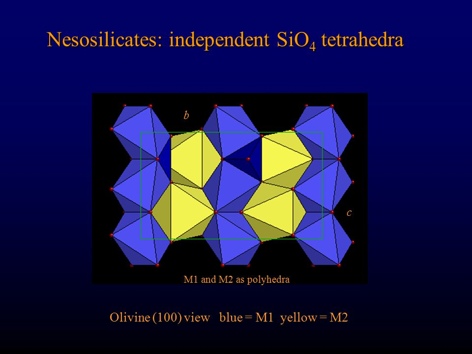 Nesosilicates: independent SiO 4 tetrahedra Olivine (100) view blue = M1 yellow = M2 b c M1 and M2 as polyhedra