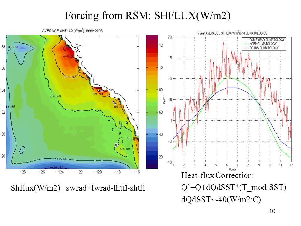 10 Forcing from RSM: SHFLUX(W/m2) Shflux(W/m2) =swrad+lwrad-lhtfl-shtfl Heat-flux Correction: Q'=Q+dQdSST*(T_mod-SST) dQdSST~-40(W/m2/C)