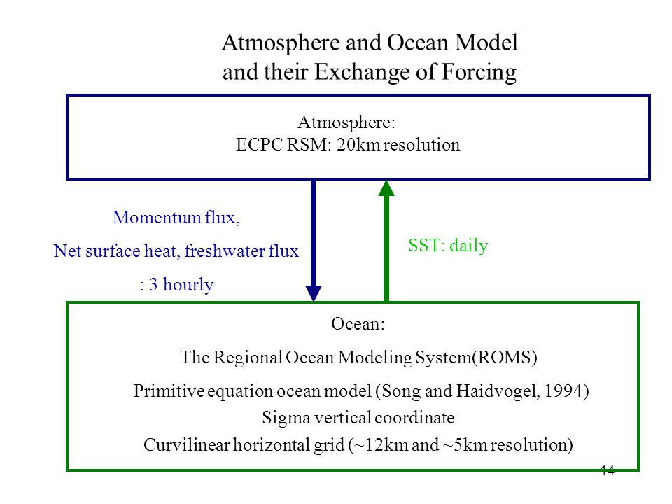 14 Atmosphere and Ocean Model and their Exchange of Forcing Atmosphere: ECPC RSM: 20km resolution Ocean: The Regional Ocean Modeling System(ROMS) Primitive equation ocean model (Song and Haidvogel, 1994) Sigma vertical coordinate Curvilinear horizontal grid (~12km and ~5km resolution) Momentum flux, Net surface heat, freshwater flux : 3 hourly SST: daily