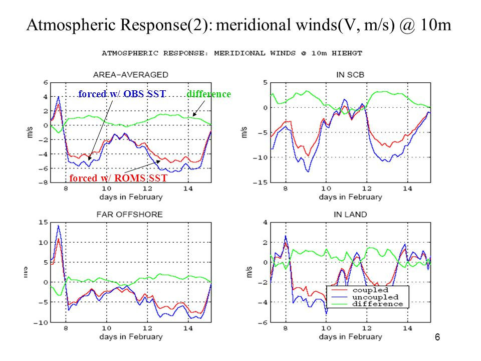 16 Atmospheric Response(2): meridional winds(V, m/s) @ 10m forced w/ ROMS SST forced w/ OBS SSTdifference