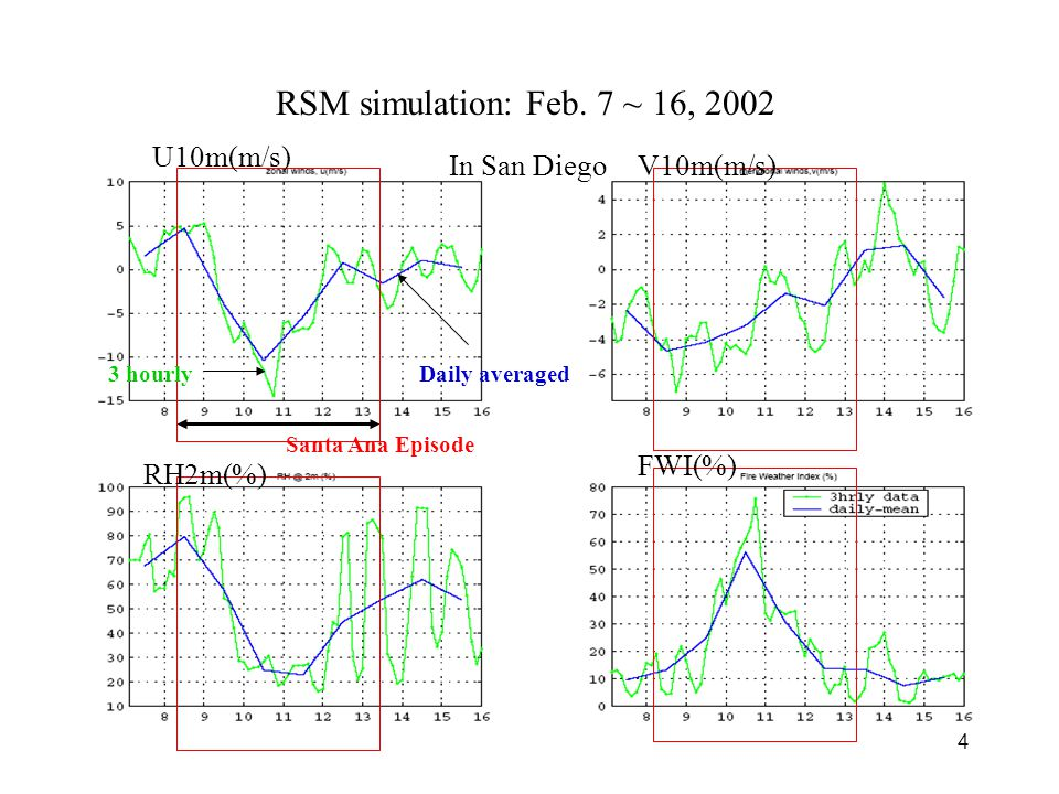 4 RSM simulation: Feb.