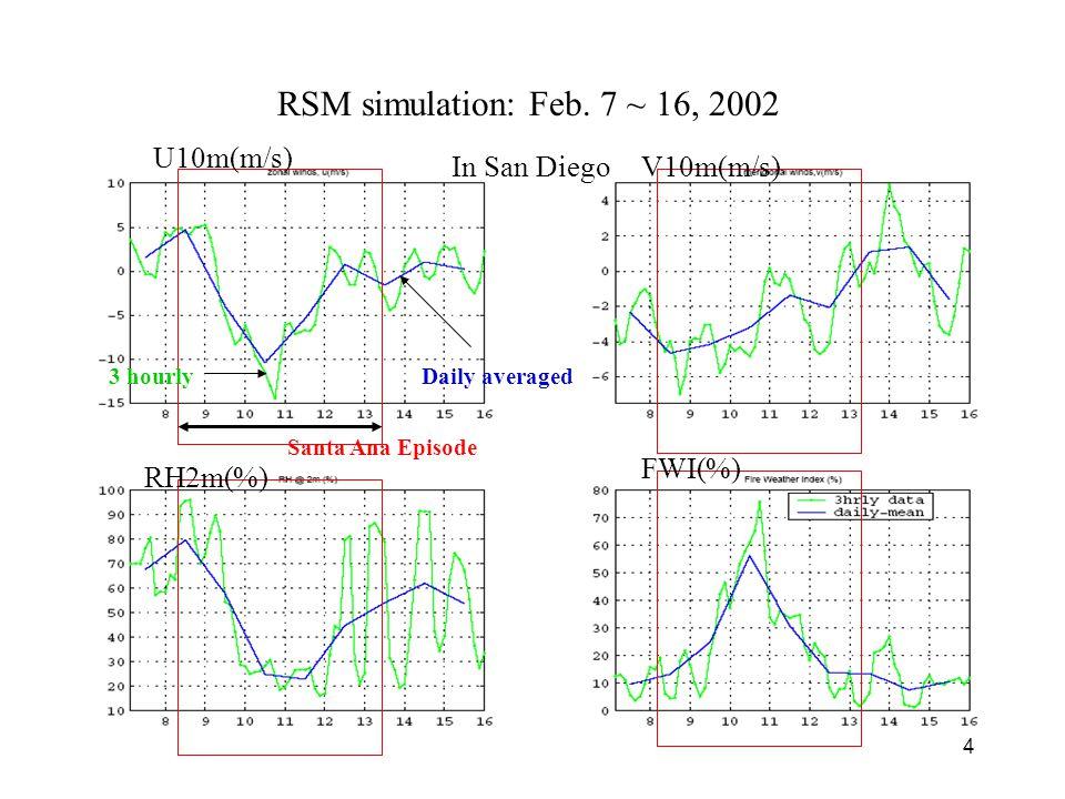 5 925mb winds(m/s) and FWI(%) Increased likelihood of wildland fires Feb 8 3Z ~ Feb 13Z 2002