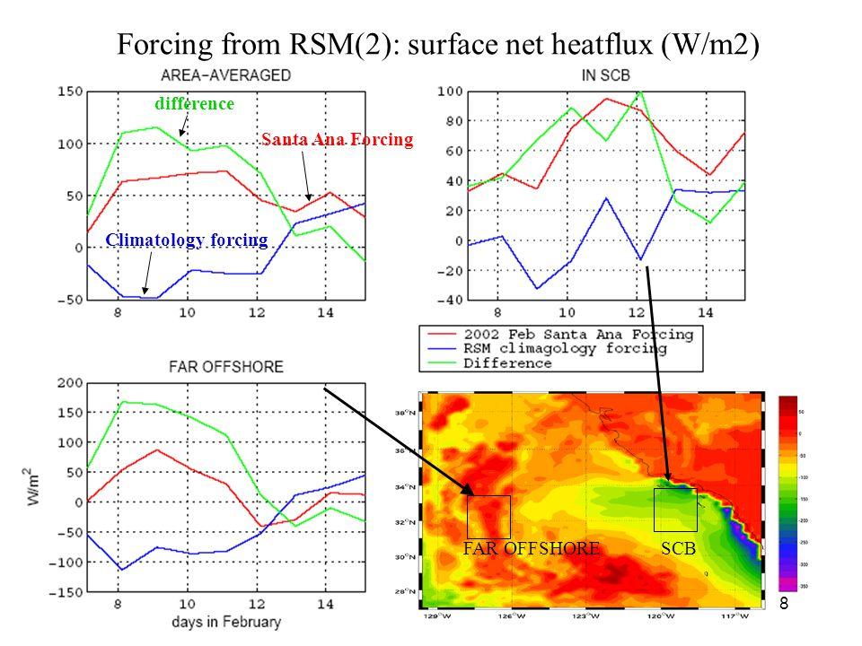 9 Atmosphere and Ocean Model and their Exchange of Forcing ATMOSPHERE ECPC' RSM: 20km resolution OCEAN The Regional Ocean Modeling System (ROMS) Primitive equation ocean model (Song and Haidvogel, 1994) Sigma vertical coordinate (enhanced res.