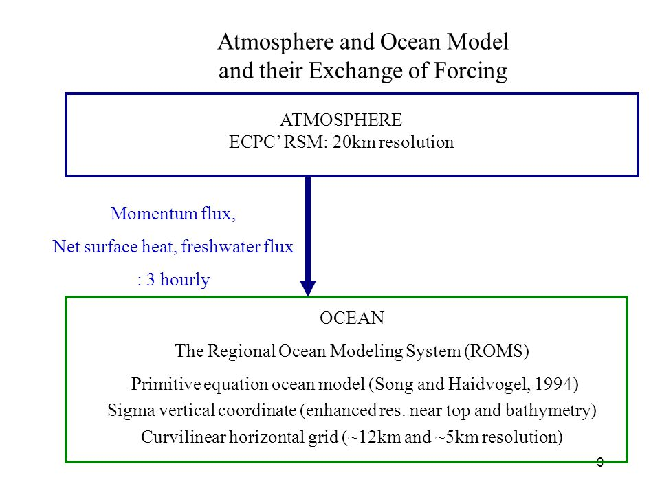 9 Atmosphere and Ocean Model and their Exchange of Forcing ATMOSPHERE ECPC' RSM: 20km resolution OCEAN The Regional Ocean Modeling System (ROMS) Primitive equation ocean model (Song and Haidvogel, 1994) Sigma vertical coordinate (enhanced res.