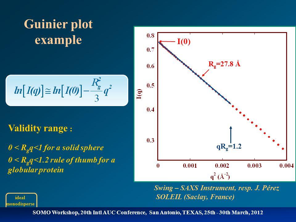 qR g =1.2 Swing – SAXS Instrument, resp. J.