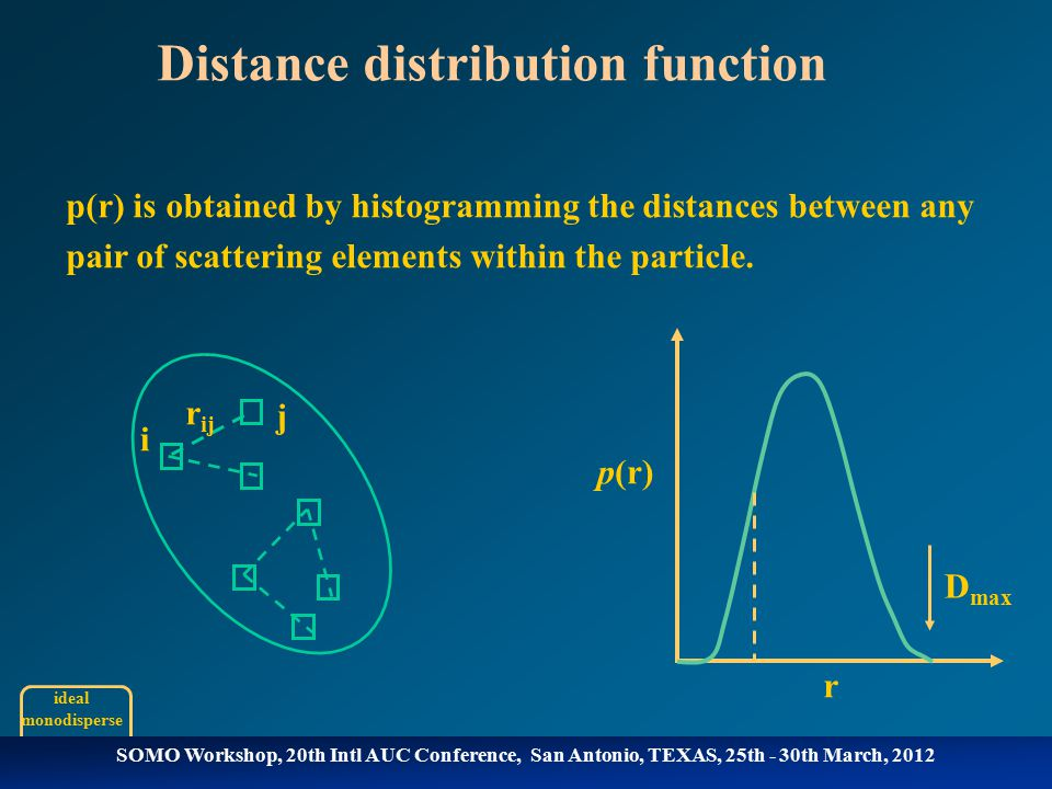p(r) is obtained by histogramming the distances between any pair of scattering elements within the particle.