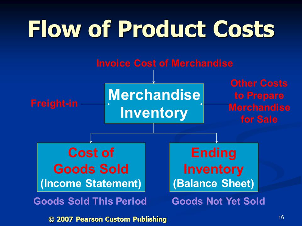 16 Flow of Product Costs Invoice Cost of Merchandise Freight-in Other Costs to Prepare Merchandise for Sale Merchandise Inventory Cost of Goods Sold (Income Statement) Ending Inventory (Balance Sheet) Goods Sold This PeriodGoods Not Yet Sold © 2007 Pearson Custom Publishing