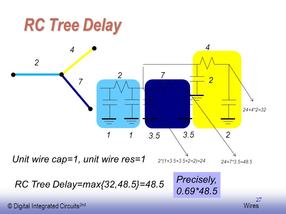EE141 © Digital Integrated Circuits 2nd Wires RC Tree Delay 27 27 2 2 1 1 3.5 Unit wire cap=1, unit wire res=1 4 2 7 4 2*(1+3.5+3.5+2+2)=24 24+7*3.5=48.5 24+4*2=32 RC Tree Delay=max{32,48.5}=48.5 Precisely, 0.69*48.5