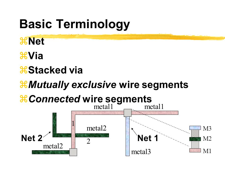 Basic Terminology  Net  Via  Stacked via  Mutually exclusive wire segments  Connected wire segments M1 M3 Net 2Net 1 2 metal3 metal1 metal2 M2 1