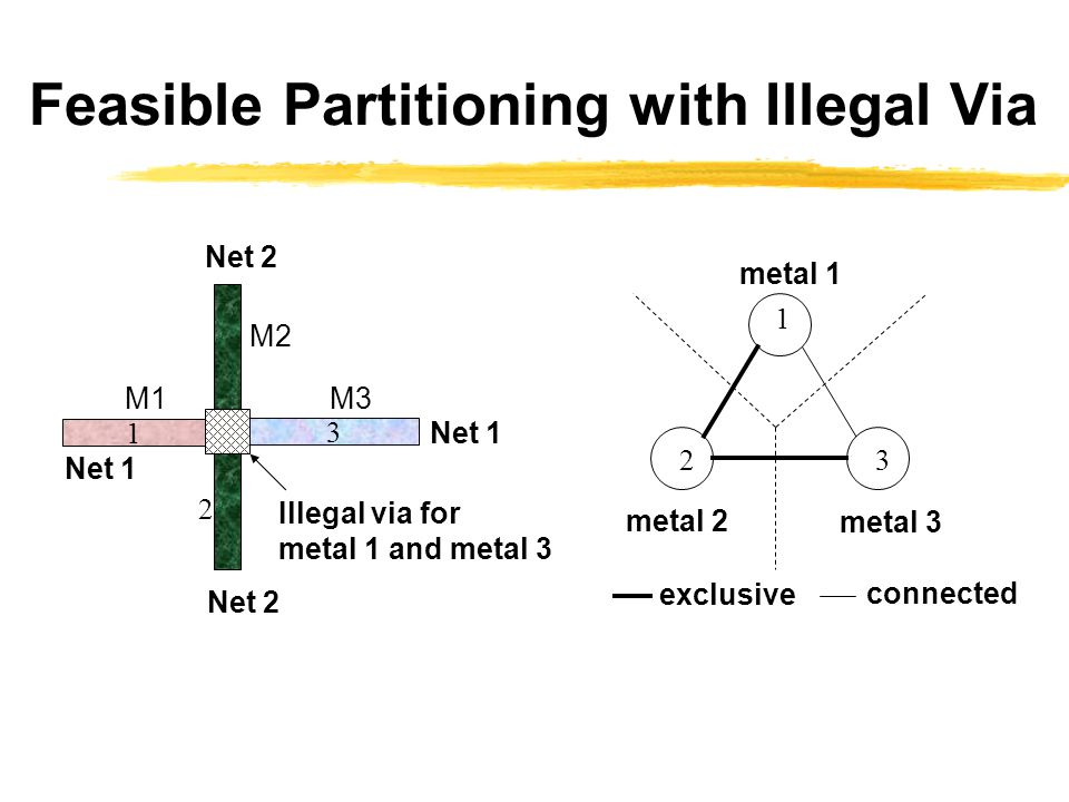 Feasible Partitioning with Illegal Via 1 3 M1 M2 M3 Illegal via for metal 1 and metal 3 1 23 metal 1 metal 2 metal 3 exclusive connected Net 2 Net 1 2