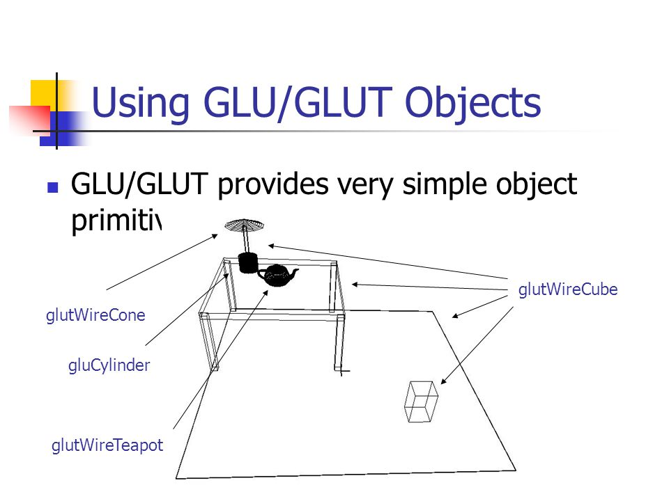 Using GLU/GLUT Objects GLU/GLUT provides very simple object primitives glutWireCube glutWireCone gluCylinder glutWireTeapot