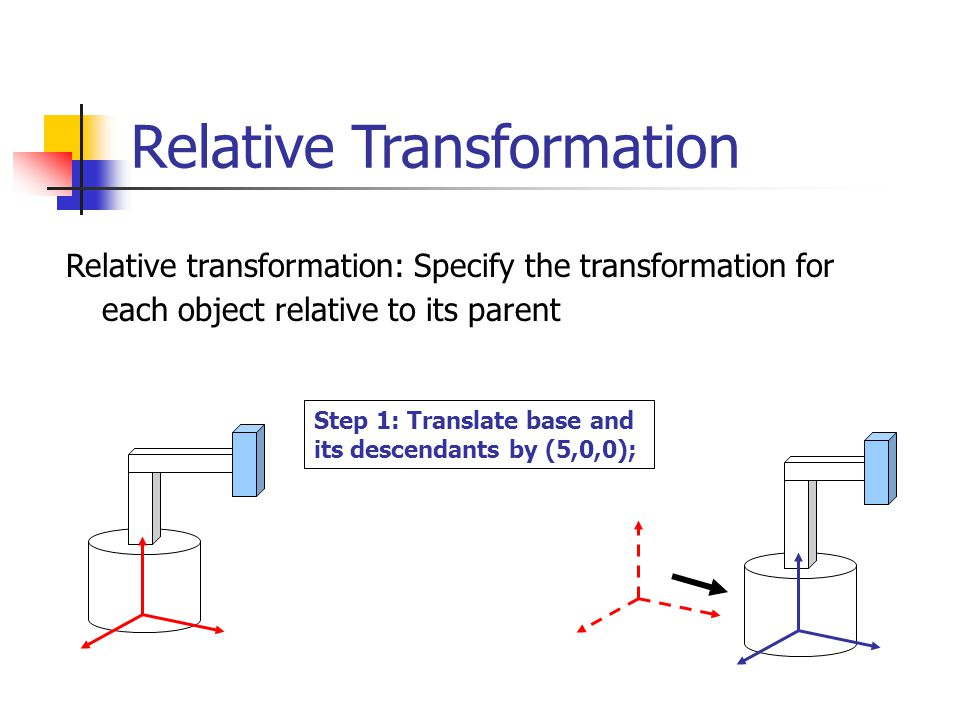 Relative Transformation Relative transformation: Specify the transformation for each object relative to its parent Step 1: Translate base and its descendants by (5,0,0);