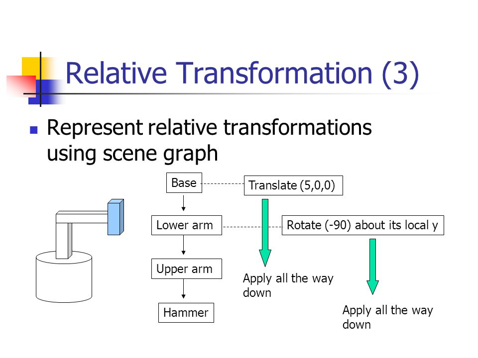 Relative Transformation (3) Represent relative transformations using scene graph Base Lower arm Upper arm Hammer Rotate (-90) about its local y Translate (5,0,0) Apply all the way down Apply all the way down