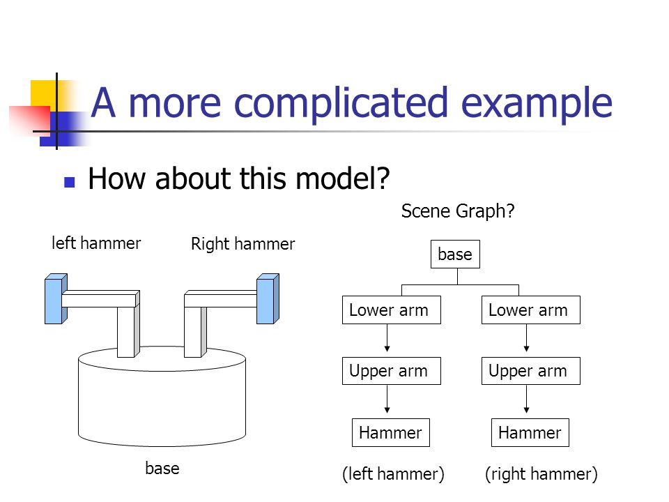 A more complicated example How about this model. base Right hammer left hammer Scene Graph.