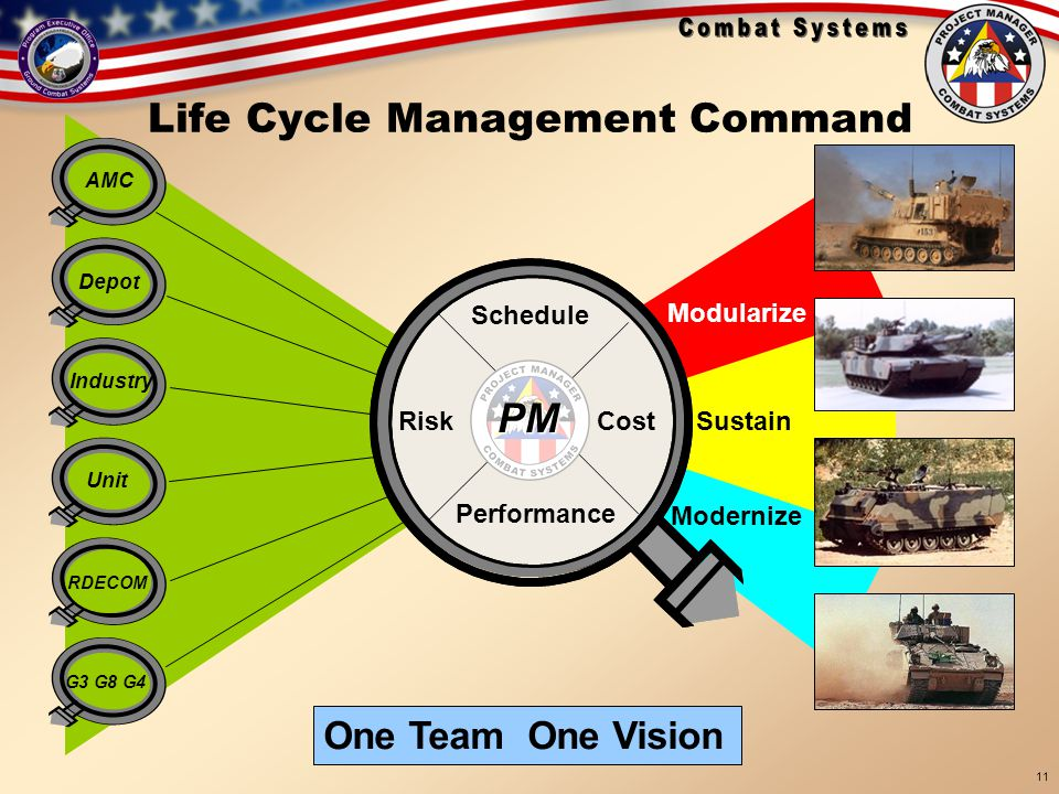 18 Sep 05 BRIEFINGS\TARDEC Brief 19 Sep 05 11 Cost Performance Schedule AMC Industry Unit Depot G3 G8 G4 Risk Modularize Sustain Modernize One Team On