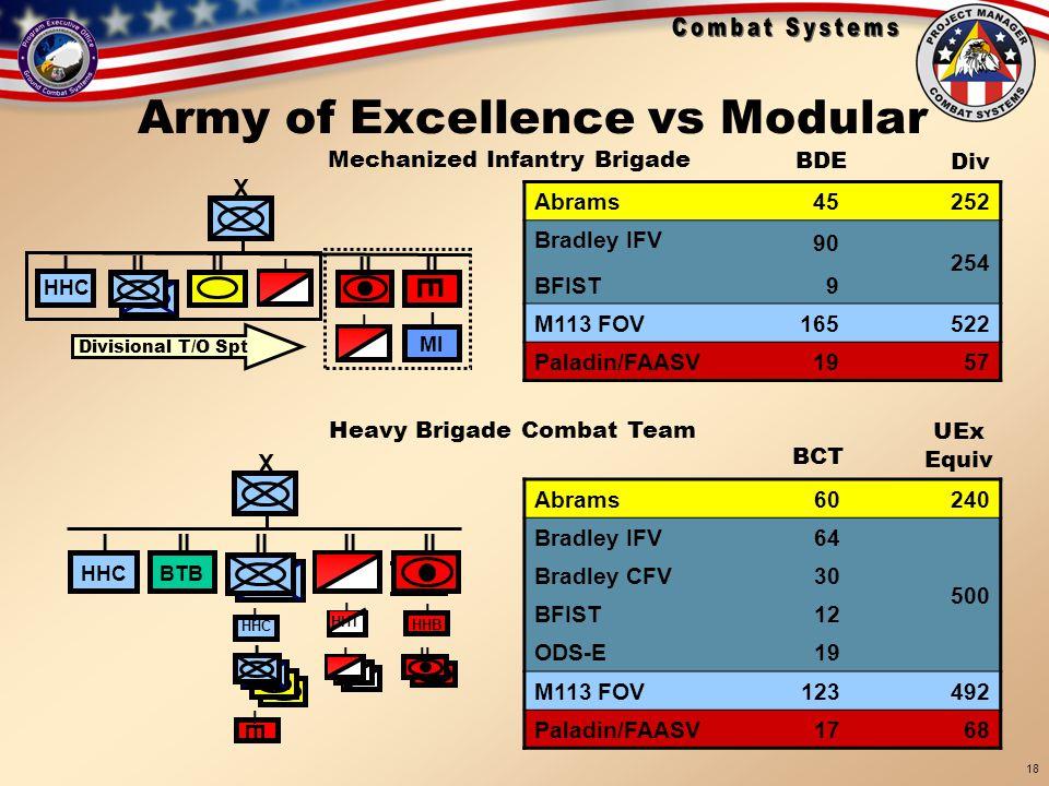18 Sep 05 BRIEFINGS\TARDEC Brief 19 Sep 05 18 Army of Excellence vs Modular Mechanized Infantry Brigade I I II HHC BTB II I I I I E I HHC I I HHB I HHT X Heavy Brigade Combat Team I II HHC I X I MI II E I Divisional T/O Spt Div UEx Equiv BDE BCT Abrams45252 Bradley IFV 90 254 BFIST9 M113 FOV165522 Paladin/FAASV1957 Abrams60240 Bradley IFV64 500 Bradley CFV30 BFIST12 ODS-E19 M113 FOV123492 Paladin/FAASV1768