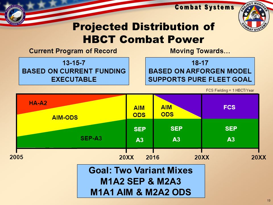 18 Sep 05 BRIEFINGS\TARDEC Brief 19 Sep 05 19 Projected Distribution of HBCT Combat Power 13-15-7 BASED ON CURRENT FUNDING EXECUTABLE Current Program