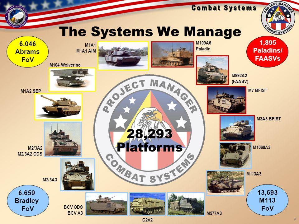 18 Sep 05 BRIEFINGS\TARDEC Brief 19 Sep 05 8 The Systems We Manage 28,293 Platforms M1A1 M1A1 AIM M104 Wolverine M1A2 SEP M2/3A2 M2/3A2 ODS M2/3A3 BCV ODS BCV A3 C2V2 M577A3 M113A3 M1068A3 M3A3 BFIST M992A2 (FAASV) M109A6 Paladin M7 BFIST 6,046 Abrams FoV 1,895 Paladins/ FAASVs 13,693 M113 FoV 6,659 Bradley FoV