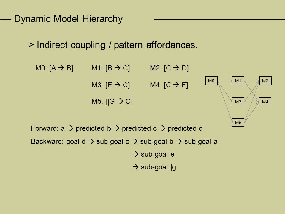 Dynamic Model Hierarchy M0: [A  B] M1: [C  iM0] Pre-conditions (weak) - OR M2: [|D  iM0] M3: [E  |iM0] M4: [|F  |iM0] Pre-conditions (strong) - AND > Pre-conditions.