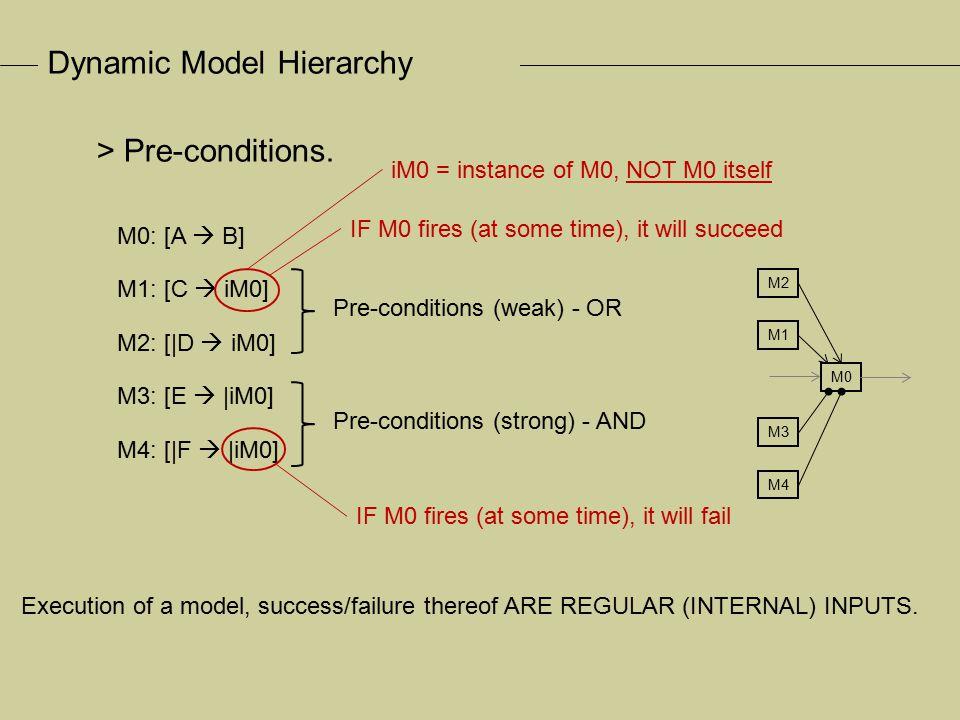 Dynamic Model Hierarchy M0: [A  B] M5: [iM0  C] M6: [|iM0  D] M7: [iM12  iM0] M8: [iM13  |iM0] > Post-conditions.