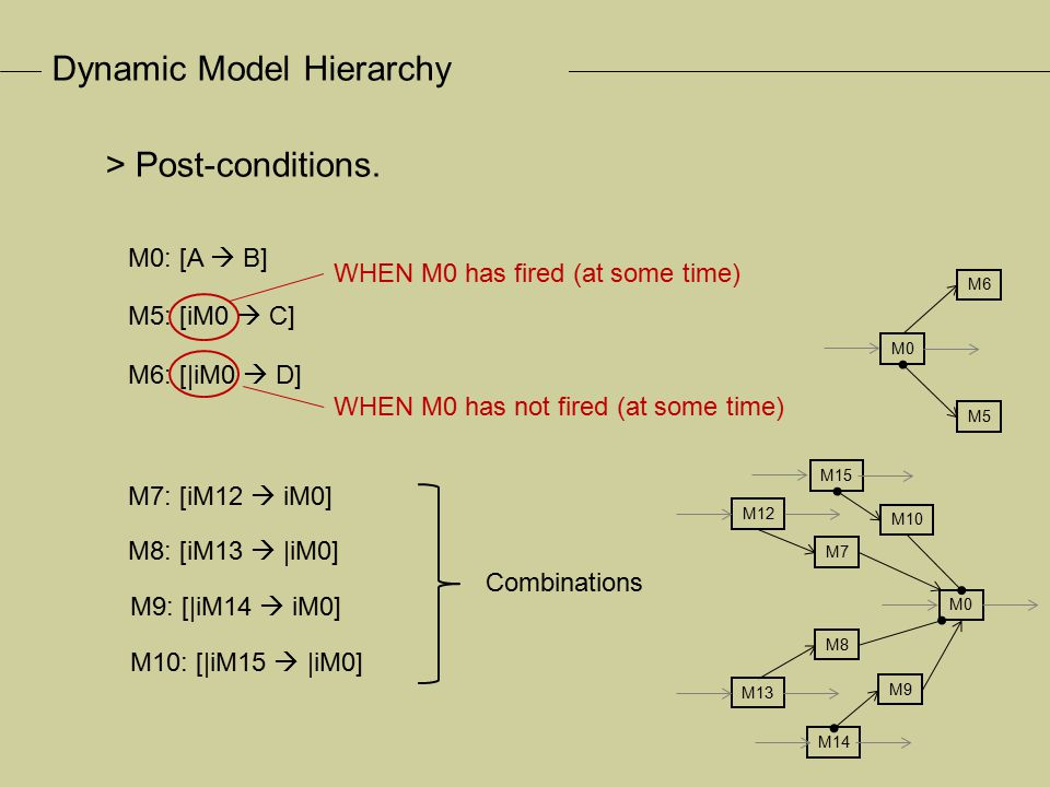 > Control hierarchy > Dynamic: models are built/deleted dynamically.