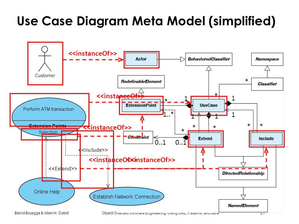 Bernd Bruegge & Allen H. Dutoit Object-Oriented Software Engineering: Using UML, Patterns, and Java 21 Use Case Diagram Meta Model (simplified) * > *