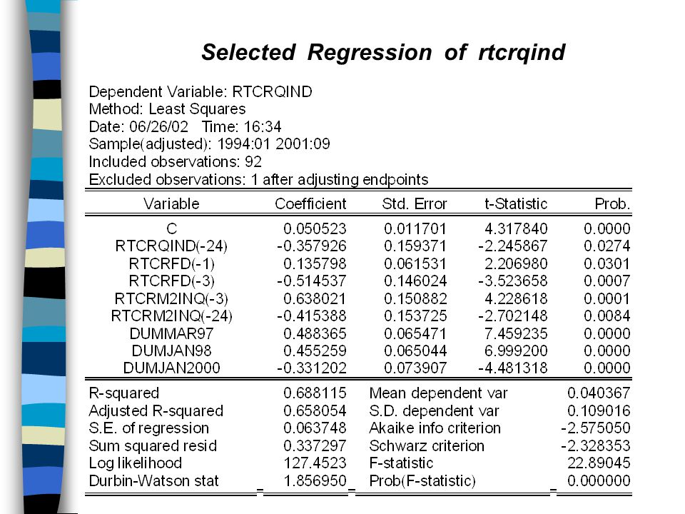 Selected Regression of rtcrqind
