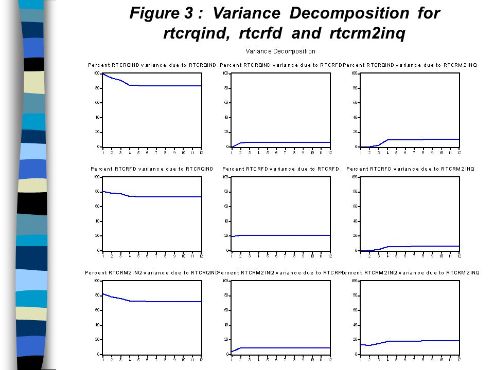 Figure 3 : Variance Decomposition for rtcrqind, rtcrfd and rtcrm2inq
