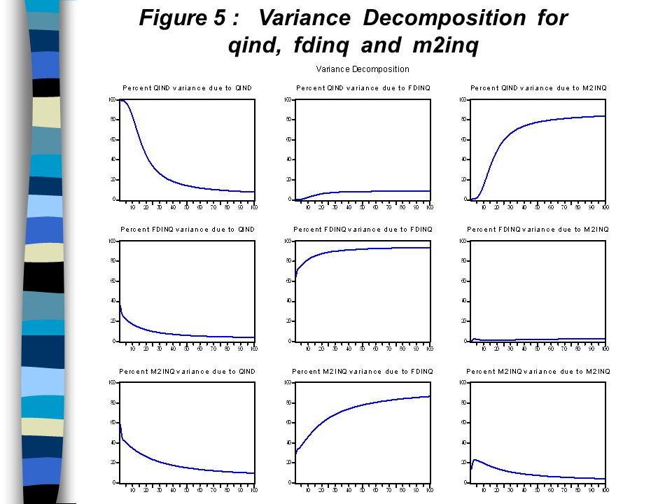 Figure 5 : Variance Decomposition for qind, fdinq and m2inq