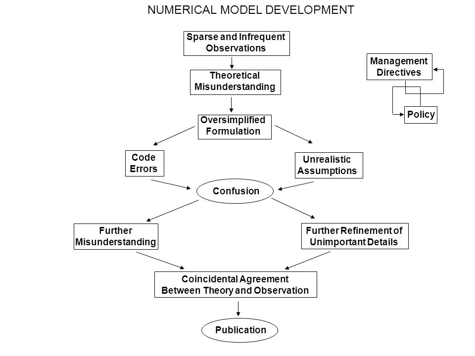 NUMERICAL MODEL DEVELOPMENT Sparse and Infrequent Observations Theoretical Misunderstanding Oversimplified Formulation Code Errors Unrealistic Assumptions Confusion Further Misunderstanding Further Refinement of Unimportant Details Coincidental Agreement Between Theory and Observation Publication Policy Management Directives