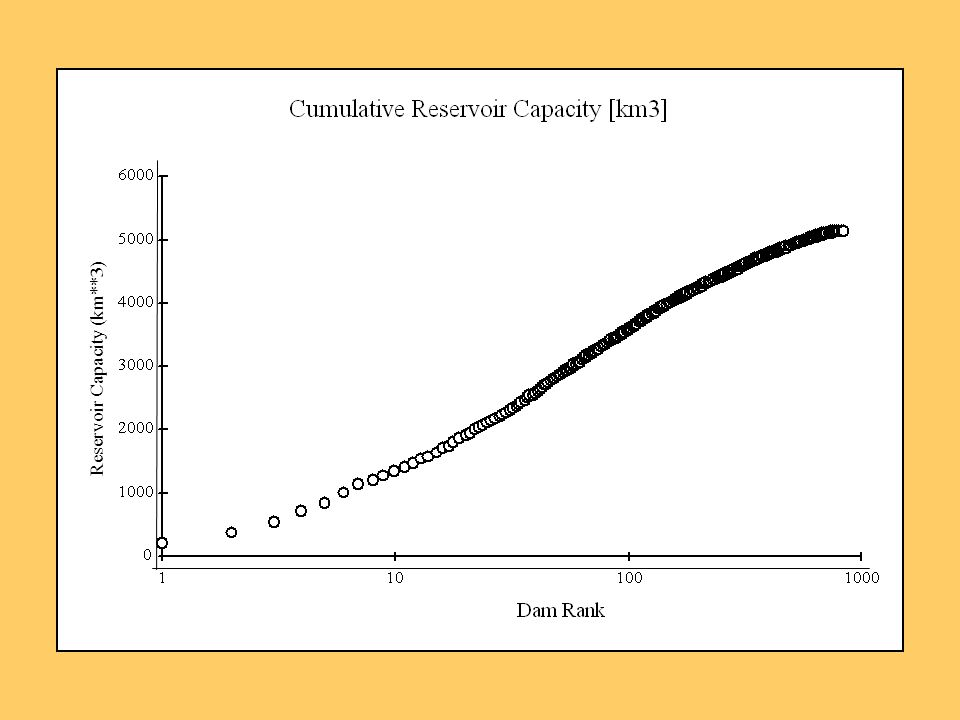 Reservoir Capacity (km**3)