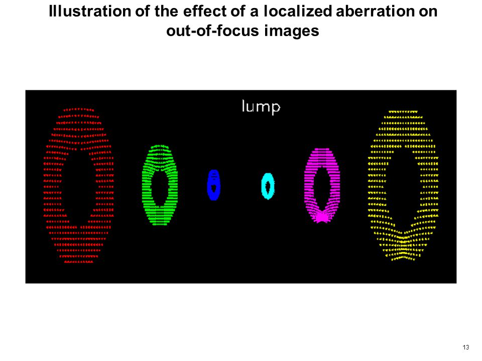 13 Illustration of the effect of a localized aberration on out-of-focus images